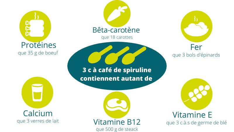 apports-spiruline-proteines-fer-calcium